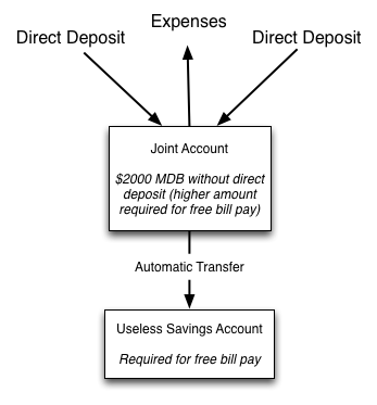 diagram of what I want from a bank