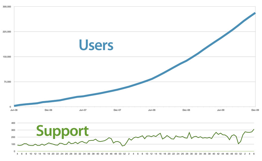 users grew better than linearly, support burden didn't