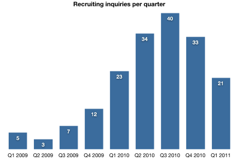 recruiting inquiry graph